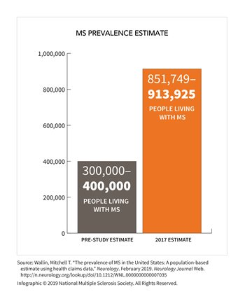 prevalence_infographic_02-19_v2_estimate.jpg